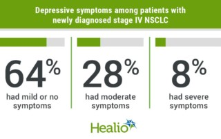 Addressing depression can improve quality of life, treatment outlook among patients with lung cancer